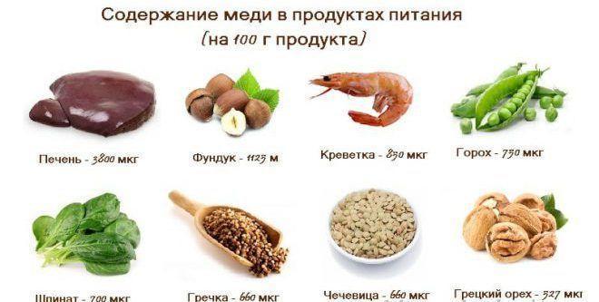 Медь в продуктах питания