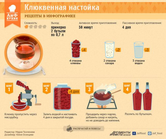 ингредиенты для качественной клюковки
