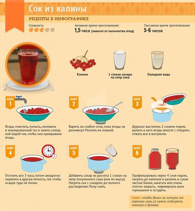 приготовление сока